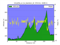 fetch.php?w=400&media=roam:day3:altitude_vs_distance1.png