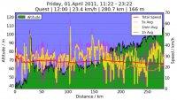 2011.04.01_11.22_Quest_altitude_vs_distance.jpg