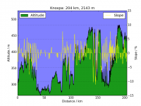 KnoxPA_altitude_vs_distance.png