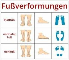 Fußverformungen.JPG