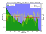 roam:day9:harlowton_mt_to_billings_mt_altitude_vs_time.png